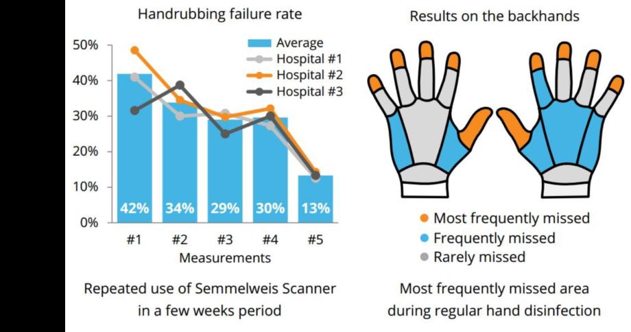 Hospital graph failure rates